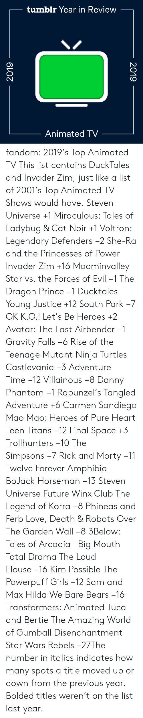 turtles: tumblr Year in Review  Animated TV  2019  2019 fandom:  2019's Top Animated TV  This list contains DuckTales and Invader Zim, just like a list of 2001's Top Animated TV Shows would have.  Steven Universe +1  Miraculous: Tales of Ladybug & Cat Noir +1  Voltron: Legendary Defenders −2  She-Ra and the Princesses of Power   Invader Zim +16  Moominvalley  Star vs. the Forces of Evil −1  The Dragon Prince −1  Ducktales  Young Justice +12  South Park −7  OK K.O.! Let's Be Heroes +2  Avatar: The Last Airbender −1  Gravity Falls −6  Rise of the Teenage Mutant Ninja Turtles  Castlevania −3  Adventure Time −12  Villainous −8  Danny Phantom −1  Rapunzel's Tangled Adventure +6  Carmen Sandiego  Mao Mao: Heroes of Pure Heart  Teen Titans −12  Final Space +3  Trollhunters −10  The Simpsons −7  Rick and Morty −11  Twelve Forever  Amphibia  BoJack Horseman −13  Steven Universe Future  Winx Club  The Legend of Korra −8  Phineas and Ferb  Love, Death & Robots  Over The Garden Wall −8  3Below: Tales of Arcadia    Big Mouth  Total Drama  The Loud House −16  Kim Possible  The Powerpuff Girls −12  Sam and Max  Hilda  We Bare Bears −16  Transformers: Animated  Tuca and Bertie  The Amazing World of Gumball  Disenchantment Star Wars Rebels −27The number in italics indicates how many spots a title moved up or down from the previous year. Bolded titles weren't on the list last year.