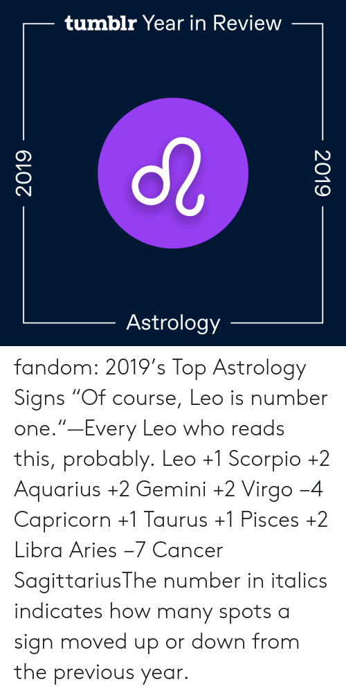 "leo: tumblr Year in Review  Astrology  2019  2019 fandom:  2019's Top Astrology Signs  ""Of course, Leo is number one.""—Every Leo who reads this, probably.  Leo +1  Scorpio +2  Aquarius +2  Gemini +2  Virgo −4  Capricorn +1  Taurus +1  Pisces +2  Libra  Aries −7  Cancer  SagittariusThe number in italics indicates how many spots a sign moved up or down from the previous year."