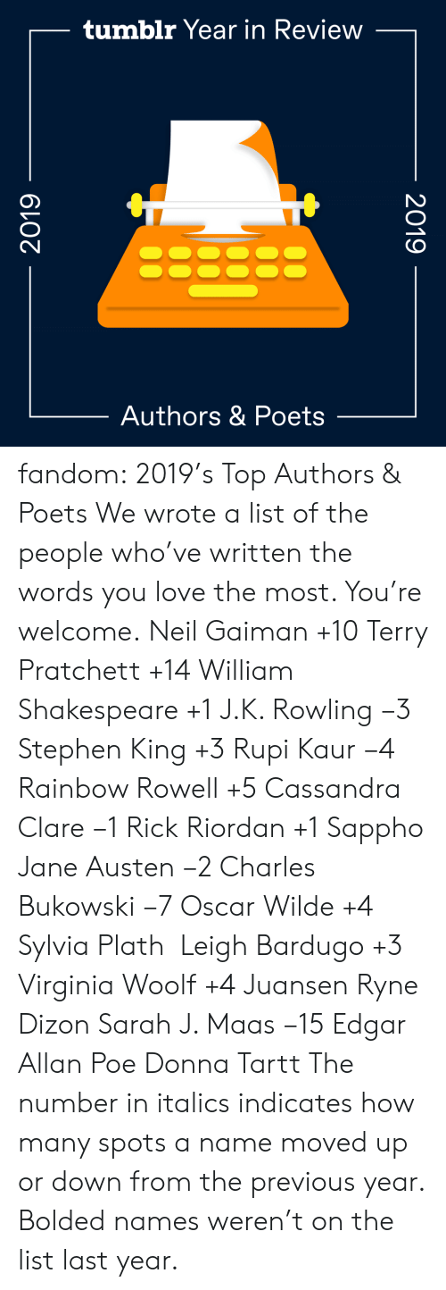 Gif, Love, and Shakespeare: tumblr Year in Review  Authors & Poets  2019  2019 fandom:  2019's Top Authors & Poets  We wrote a list of the people who've written the words you love the most. You're welcome.  Neil Gaiman +10  Terry Pratchett +14  William Shakespeare +1  J.K. Rowling −3  Stephen King +3  Rupi Kaur −4  Rainbow Rowell +5  Cassandra Clare −1  Rick Riordan +1  Sappho  Jane Austen −2  Charles Bukowski −7  Oscar Wilde +4  Sylvia Plath   Leigh Bardugo +3  Virginia Woolf +4  Juansen Ryne Dizon  Sarah J. Maas −15  Edgar Allan Poe  Donna Tartt The number in italics indicates how many spots a name moved up or down from the previous year. Bolded names weren't on the list last year.