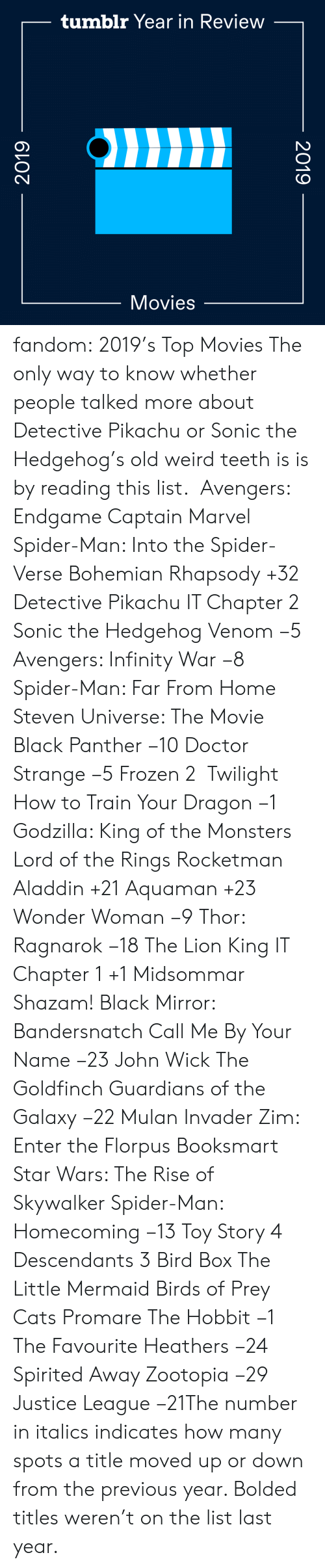 Black Panther: tumblr Year in Review  Movies  2019  2019 fandom:  2019's Top Movies  The only way to know whether people talked more about Detective Pikachu or Sonic the Hedgehog's old weird teeth is is by reading this list.   Avengers: Endgame  Captain Marvel  Spider-Man: Into the Spider-Verse  Bohemian Rhapsody +32  Detective Pikachu  IT Chapter 2  Sonic the Hedgehog  Venom −5  Avengers: Infinity War −8  Spider-Man: Far From Home  Steven Universe: The Movie  Black Panther −10  Doctor Strange −5  Frozen 2   Twilight  How to Train Your Dragon −1  Godzilla: King of the Monsters  Lord of the Rings  Rocketman  Aladdin +21  Aquaman +23  Wonder Woman −9  Thor: Ragnarok −18  The Lion King  IT Chapter 1 +1  Midsommar  Shazam!  Black Mirror: Bandersnatch  Call Me By Your Name −23  John Wick  The Goldfinch  Guardians of the Galaxy −22  Mulan  Invader Zim: Enter the Florpus  Booksmart  Star Wars: The Rise of Skywalker  Spider-Man: Homecoming −13  Toy Story 4  Descendants 3  Bird Box  The Little Mermaid  Birds of Prey  Cats  Promare  The Hobbit −1  The Favourite  Heathers −24  Spirited Away  Zootopia −29 Justice League −21The number in italics indicates how many spots a title moved up or down from the previous year. Bolded titles weren't on the list last year.