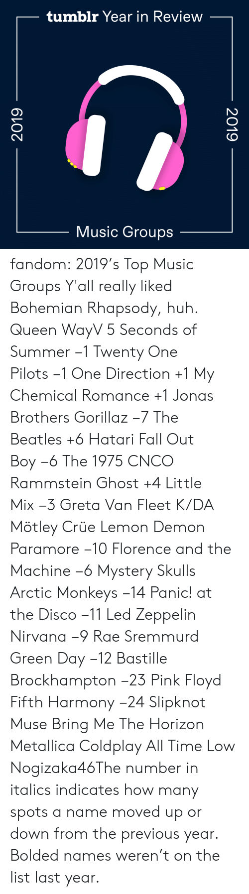 Summer: tumblr Year in Review  Music Groups  2019  2019 fandom:  2019's Top Music Groups  Y'all really liked Bohemian Rhapsody, huh.  Queen  WayV  5 Seconds of Summer −1  Twenty One Pilots −1  One Direction +1  My Chemical Romance +1  Jonas Brothers  Gorillaz −7  The Beatles +6  Hatari  Fall Out Boy −6  The 1975  CNCO  Rammstein  Ghost +4  Little Mix −3  Greta Van Fleet  K/DA  Mötley Crüe  Lemon Demon  Paramore −10  Florence and the Machine −6  Mystery Skulls  Arctic Monkeys −14  Panic! at the Disco −11  Led Zeppelin   Nirvana −9  Rae Sremmurd  Green Day −12  Bastille  Brockhampton −23  Pink Floyd  Fifth Harmony −24  Slipknot  Muse  Bring Me The Horizon  Metallica  Coldplay  All Time Low  Nogizaka46The number in italics indicates how many spots a name moved up or down from the previous year. Bolded names weren't on the list last year.