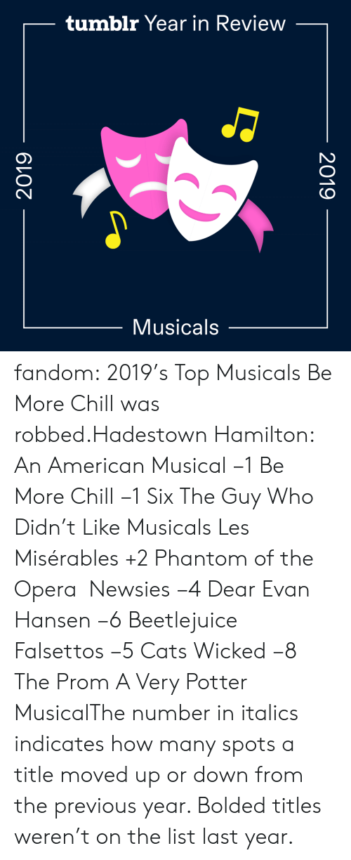 Wicked: tumblr Year in Review  Musicals  2019  2019 fandom:  2019's Top Musicals  Be More Chill was robbed.Hadestown  Hamilton: An American Musical −1  Be More Chill −1  Six  The Guy Who Didn't Like Musicals  Les Misérables +2  Phantom of the Opera   Newsies −4  Dear Evan Hansen −6  Beetlejuice  Falsettos −5  Cats  Wicked −8  The Prom  A Very Potter MusicalThe number in italics indicates how many spots a title moved up or down from the previous year. Bolded titles weren't on the list last year.