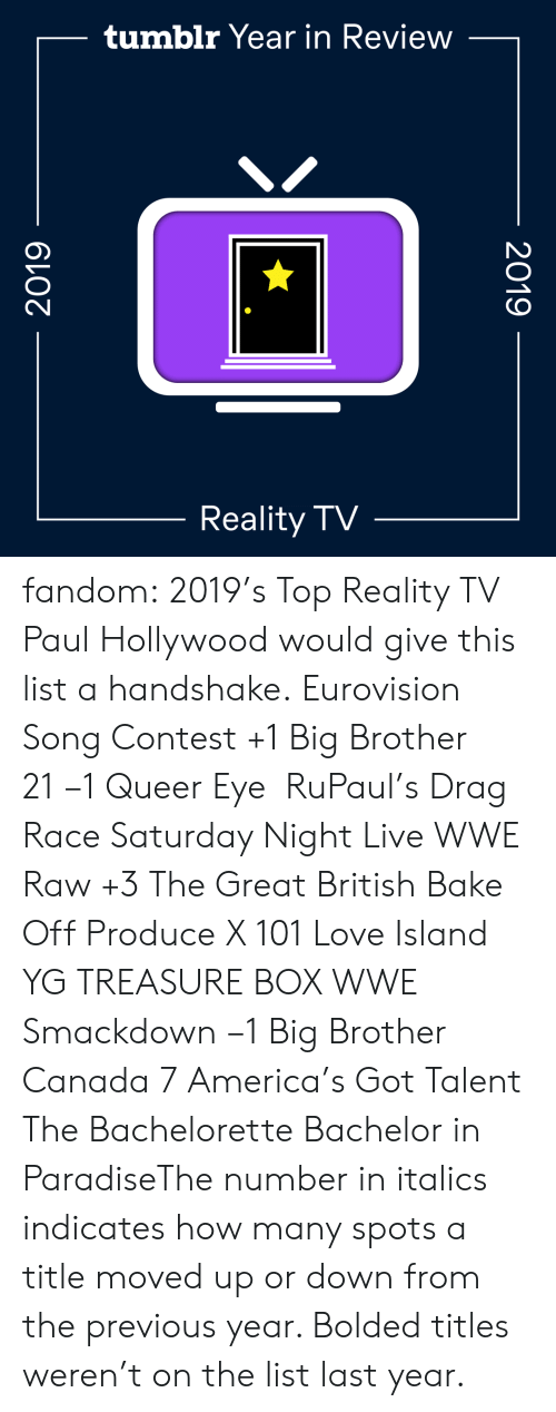 talent: tumblr Year in Review  Reality TV  2019  2019 fandom:  2019's Top Reality TV  Paul Hollywood would give this list a handshake.  Eurovision Song Contest +1  Big Brother 21 −1  Queer Eye   RuPaul's Drag Race  Saturday Night Live  WWE Raw +3  The Great British Bake Off  Produce X 101  Love Island  YG TREASURE BOX  WWE Smackdown −1  Big Brother Canada 7  America's Got Talent  The Bachelorette  Bachelor in ParadiseThe number in italics indicates how many spots a title moved up or down from the previous year. Bolded titles weren't on the list last year.