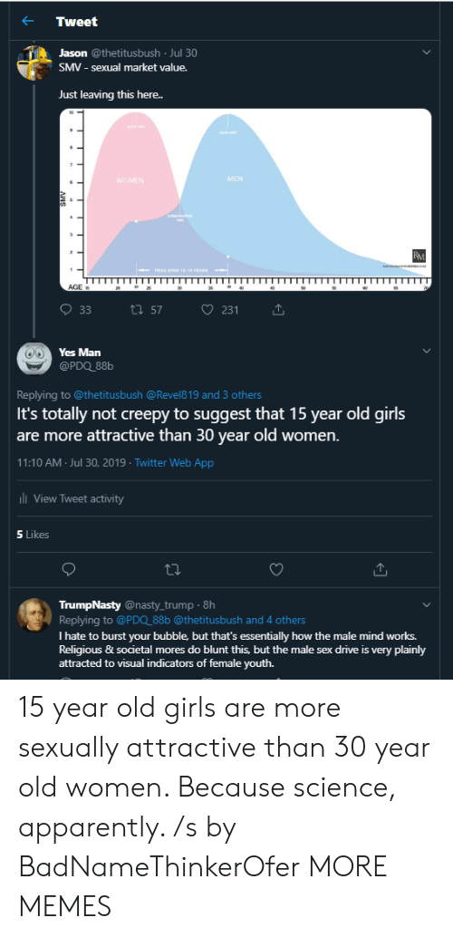 Apparently, Creepy, and Dank: Tweet  Jason @thetitusbush Jul 30  SMV - sexual market value.  Just leaving this here..  PAK  MEN  WOMEN  cOM  BM  c  1  PEAK SPAN 18-16 EARS  AGE  35  46  65  ti 57  33  231  Yes Man  @PDQ_88b  Replying to @thetitus bush @Revel8 19 and 3 others  It's totally not creepy to suggest that 15 year old girls  are more attractive than 30 year old women.  11:10 AM Jul 30, 2019 Twitter Web App  l View Tweet activity  5 Likes  TrumpNasty @nasty_trump 8h  Replying to @PDQ_88b @thetitusbush and 4 others  I hate to burst your bubble, but that's essentially how the male mind works.  Religious & societal mores do blunt this, but the male sex drive is very plainly  attracted to visual indicators of female youth.  ANS 15 year old girls are more sexually attractive than 30 year old women. Because science, apparently. /s by BadNameThinkerOfer MORE MEMES