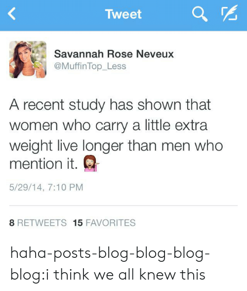 Tumblr, Blog, and Http: Tweet  Savannah Rose Neveux  @MuffinTop_Less  A recent study has shown that  women who carry a little extra  weight live longer than men who  mention it.  5/29/14, 7:10 PM  8 RETWEETS 15 FAVORITES haha-posts-blog-blog-blog-blog:i think we all knew this