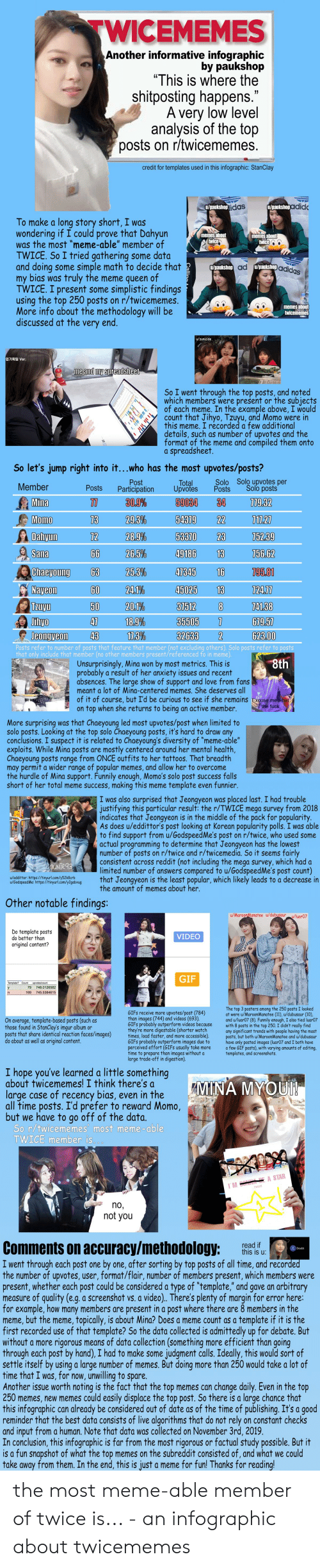 "Adidas, Gif, and Love: TWICEMEMES  Another informative infographic  by paukshop  ""This is where the  shitposting happens.  A very low level  analysis of the top  posts on r/twicememes.  credit for templates used in this infographic: StanClay  u/paukshop idas  u/paukshopadid  To make a long story short, I was  wondering if I could prove that Dahyun  was the most ""meme-able"" member of  TWICE. So I tried gathering some data  and doing some simple math to decide that  my bias was truly the meme queen of  TWICE.I present some simplistic findings  using the top 250 posts on r/twicememes.  More info about the methodology will be  discussed at the very end.  memes about  twice  memes about  twice  paukshop ad u/paukshop adidas  memes about  twicememes  u/zunicide  업기획팀 Ver.  me and my spreadsheet  So I went through the top posts, and noted  which members were present or the subjects  of each meme. In the example above, I would  Ccount that Jihyo, Tzuyu, and Momo were in  this meme. I recorded a few additional  details, such as number of upvotes and the  format of the meme and compiled them onto  a spreadsheet.  So let's jump right into it...who has the most upvotes/posts?  Solo Solo upvotes per  Posts  Post  Participation  Total  Upvotes  Member  Solo posts  Posts  59034  779.32  Mina  וו  30.9%  34  29.3%  73  22  717.27  Momo  54379  53370  752.39  72  28.9%  23  Dahyun  66  26.5%  49186  Sana  13  756.62  63  16  Chaeyoung  25.3%  47345  795.81  60  45025  Nayeon  24.1%  13  724.77  TZUVU  20.1%  50  741.38  37512  8  18.9%  47  35505  67.9.57  Jthyo  7  43  17.3%  Jeongyeon  32633  2  623.00  Posts refer to number of posts that feature that member (not excluding others). Solo posts refer to posts  that only include that member (no other members present/referenced fo in meme).  8th  Unsurprisingly, Mina won by most metrics. This is  probably a result of her anxiety issues and recent  absences. The large show of support and love from fans  meant a lot of Mina-centered memes. She deserves all  of it of course, but I'd be curious to see if she remains Excuse me what  on top when she returns to being an active member.  the fuck  More surprising was that Chaeyoung led most upvotes/post when limited to  solo posts. Looking at the top solo Chaeyoung posts, it's hard to draw any  conclusions. I suspect it is related to Chaeyoung's diversity of ""meme-able""  exploits. While Mina posts are mostly centered around her mental health,  Chaeyoung posts range from ONCE outfits to her tattoos. That breadth  may permit a wider range of popular memes, and allow her to overcome  the hurdle of Mina support. Funnily enough, Momo's solo post success falls  short of her total meme success, making this meme template even funnier.  I was also surprised that Jeongyeon was placed last. I had trouble  justifying this particular result: the r/TWICE mega survey from 2018  indicates that Jeongyeon is in the middle of the pack for popularity.  As does u/eddittor's post looking at Korean popularity polls. I was able  to find support from u/GodspeedMe's post on r/twice, who used some  actual programming to determine that Jeongyeon has the lowest  number of posts on r/twice and r/twicemedia. So it seems fairly  consistent across reddit (not including the mega survey, which had a  limited number of answers compared to u/GodspeedMe's post count)  that Jeongyeon is the least popular, which likely leads to a decrease in  the amount of memes about her.  2aUNite93  u/eddittor: https://tinyurl.com/y52k8crb  u/GodspeedMe: https://tinyurl.com/y2gabxug  Other notable findings:  u/MaroonManatee u/dubusauru/luar07  Do template posts  do better than  original content?  VIDEO  GIF  Template? Count  upvotes/count  79  748.0126582  y  169  745.5384615  The top 3 posters among the 250 posts I looked  at were u/MaroonManatee (11), u/dubusaur (10),  and u/luar07 (8). Funnily enough, I also tied luar07  with 8 posts in the top 250. I didn't really find  any significant trends with people having the most  posts, but both u/MaroonManatee and u/dubusaur  have only posted images (luar07 and I both have  a few GIF posts), with varying amounts of editing,  templates, and screenshots.  GIFS receive more upvotes/post (784)  than images (744) and videos (693)  GIFS probably outperform videos because  they're more digestable (shorter watch  times, load faster, and more accessible).  GIFS probably outperform images due to  perceived effort (GIFS usually take more  time to prepare than images without a  large trade-off in digestion).  On average, template-based posts (such as  those found in StanClay's imgur album or  posts that share identical reaction faces/images)  do about as well as original content.  I hope you've learned a little something  about twicememes! I think there's a  large case of recency bias, even in the  all time posts. I'd prefer to reward Momo,  but we have to go off of the data.  So r/twicememes' most meme- able  TWICE member is..  MINA MYOUN  A STAR  M s  TWICE  no,  not you  Comments on accuracy/methodology:  I went through each post one by one, after sorting by top posts of all time, and recorded  the number of upvotes, user, format/flair, number of members present, which members were  present, whether each post could be considered a type of ""template,"" and gave an arbitrary  measure of quality (e.g. a screenshot vs. a video). There's plenty of margin for error here:  for example, how many members are present in a post where there are 8 members in the  meme, but the meme, topically, is about Mina? Does a meme count as a template if it is the  first recorded use of that template? So the data collected is admittedly up for debate. But  without a more rigorous means of data collection (something more efficient than going  through each post by hand), I had to make some judgment calls. Ideally, this would sort of  settle itself by using a large number of memes. But doing more than 250 would takea lot of  time that I was, for now, unwilling to spare.  Another issue worth noting is the fact that the top memes can change daily. Even in the top  250 memes, new memes could easily displace the top post. So there is a large chance that  this infographic can already be considered out of date as of the time of publishing. It's a good  reminder that the best data consists of live algorithms that do not rely on constant checks  and input from a human. Note that data was collected on November 3rd, 2019  In conclusion, this infographic is far from the most rigorous or factual study possible. But it  is a fun snapshot of what the top memes on the subreddit consisted of, and what we could  take away from them. In the end, this is just a meme for fun! Thanks for reading!  read if  this is u:  X Doubt the most meme-able member of twice is... - an infographic about twicememes"