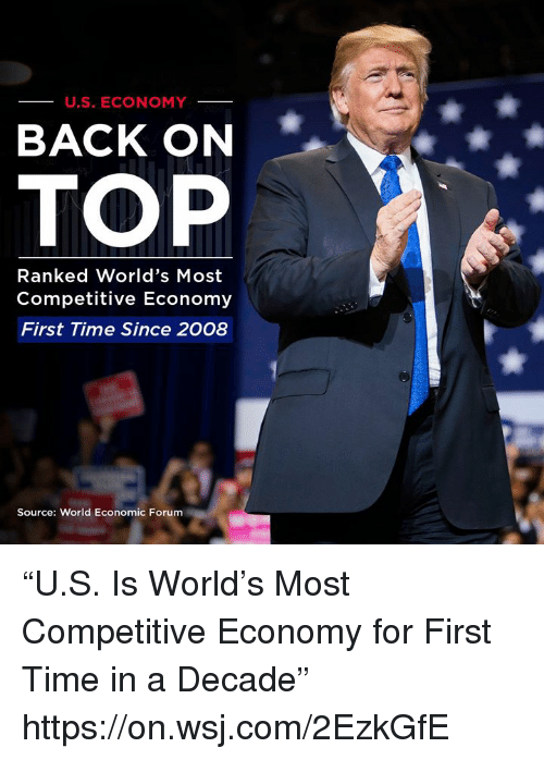 "Competitive: U.S. ECONOMY  BACK ON  TOP  Ranked World's Most  Competitive Economy  First Time Since 2008  Source: World Economic Forum ""U.S. Is World's Most Competitive Economy for First Time in a Decade"" https://on.wsj.com/2EzkGfE"