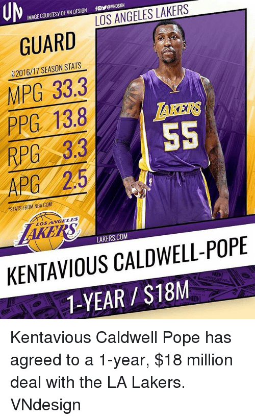 poped: UM  MAGE COURTESY OF VN DESIGN fo@NDSGN  GUARDESBRTERS  MPG 33.3  PPG 13.8  RPC 3.3  APG 2.5  2016/17 SEASON STATS  TAKERS  5S  STATS FROM NBA.COM  LOSANGELES  LAKERS.COM  KENTAVIOUS CALDWELL-POPE  1-YEAR/$18M Kentavious Caldwell Pope has agreed to a 1-year, $18 million deal with the LA Lakers. VNdesign