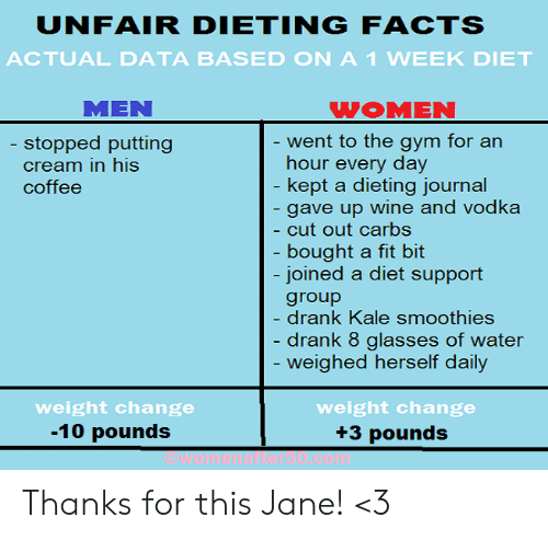 Dieting: UNFAIR DIETINGFACTS  ACTUAL DATA BASED ON A1 WEEK DIET  MEN  WOMEN  ent to the gym for an  hour every day  kept a dieting iournal  gave up wine and vodka  cut out carbs  bought a fit bit  joined a diet support  group  drank Kale smoothies  drank 8 glasses of water  weighed herself daily  stopped putting  cream in his  coffee  weight change  -10 pounds  weight change  +3 pounds Thanks for this Jane! <3