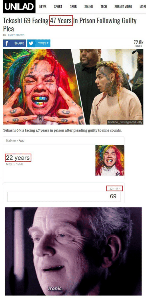 getty: UNILAD  NEWS SPORT GRUB SOUND TECH SUBMIT VIDEO MORE  Tekashi 69 Facing 47 Years In Prison Following Guilty  Plea  BY EMILY BROWN  72.8k  SHARE  TWEET  SHARES  6ix9ine /Instagram/Getty  Tekashi 69 is facing 47 years in prison after pleading guilty to nine counts.  6ix9ine / Age  22 years  May 8, 1996  2 +47-  69  ronic.