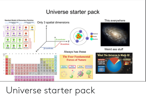 Energy, Period, and Starter Packs: Universe starter pack  This everywhere  Standard Model of Elementary Particles  Only 3 spatial dimensions  three generations of matter  (fermions)  interactions/force carriers  (bosons)  II  Il  173.1 GeVic  -22 MeVic  Z  124.97 GeVie  1.28 Gevic  mass  charge  H  U  spin  charm  gluon  higgs  top  up  96 Mevic  418 GeVic  47 MeVich  Electron  down  bottom  photon  strange  Proton  ++  105.66 MeVic  0511 MeVic  17768 GeVic  91.19 GeVic  Neutron  -1  Zcoordinate  >y  electron  Z boson  tau  muon  Xcoordinat  0.17 MeVic  80,39 GeVic  22evic  <18.2 MeVic  VH  W  electron  neutrino  tau  neutrino  muon  W boson  y-coordinate  neutrino  Weird ass stuff  Always has these  9 10 1 12 13  7  Group1  Period  2  4  5  6  14  15  16  17  18  What The Universe Is Made Of  The Four Fundamental  1  H  He  10  Ne  Forces of Nature  NORMAL MATTER  2  DARK MATTER  N  Be  11  12  18  Ar  21%  3  Na Mg  Al  品  3|1部116  25  Mn  31  Ga  4  Ge  Weak  Interaction  Strong  Interaction  Electro-  DARK ENERGY  Gravitation  magnetism  41  42  Nb Mo  43  44  46  47  49  Cd  In  48  50  Sn  5  Rb  Ru Rh  Pd || Ag  Xe  Zr  TC  74%  57*  56  Ba  La  55  CS  74  W  75  Re  76  Os  77  78  79  Hg  80  81  85  At  86  Rn  6  Ta  Pt  Au  89104  105|| 106|| 107|| 108  Db Sg Bh  109||110||111|| 112||113|| 114|| 115|| 116| 117|| 118  Mt  87  Fr  7  Mc Lv  Ra  Ts  Cn Nh FI  Ac Rf  Ds  Hs  Rg  Og  58  Ce  62  63  66  67  68  69  Er  Tm  71  61  Nd  Pm  60  64  Gd  70  Dy  Ho  Yb  Sm  Lu  Eu  95 96  90  91  Th  Pa  100 101 102| 103  98  92  93  94  99  Np  Pu Am  Fm Md No  Lr  Cm  LEPTONS  QUARKS  GAUGE BOSONS  VECTOR BOSONs  SCALAR BOSONS Universe starter pack