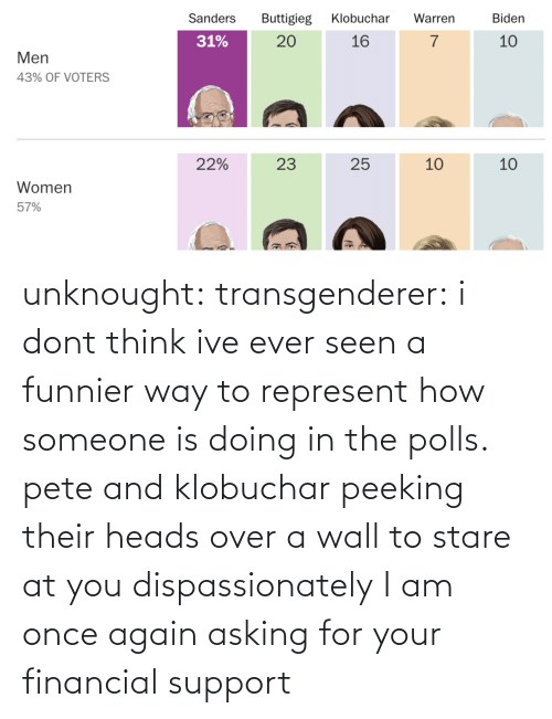 Financial: unknought:  transgenderer: i dont think ive ever seen a funnier way to represent how someone is doing in the polls. pete and klobuchar peeking their heads over a wall to stare at you dispassionately I am once again asking for your financial support