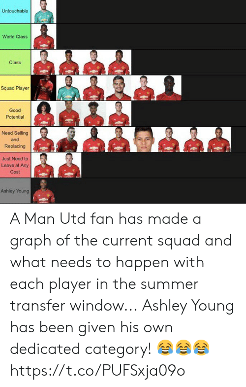 Soccer, Squad, and Summer: Untouchable  World Class  Class  Squad Player  Good  Potential  Need Selling  and  Replacing  Just Need to  Leave at Any  Cost  Ashley Young A Man Utd fan has made a graph of the current squad and what needs to happen with each player in the summer transfer window...  Ashley Young has been given his own dedicated category! 😂😂😂 https://t.co/PUFSxja09o