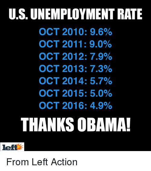 9-Oct: US UNEMPLOYMENT RATE  OCT 2010: 9.6%  OCT 2011: 9.0%  OCT 2012: 7.9%  OCT 2013: 7.3%  OCT 2014: 5.7%  OCT 2015: 5.0%  OCT 2016: 4.9%  THANKS OBAMA! From Left Action