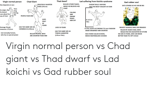 Giant: Virgin normal person vs Chad giant vs Thad dwarf vs Lad koichi vs Gad rubber soul