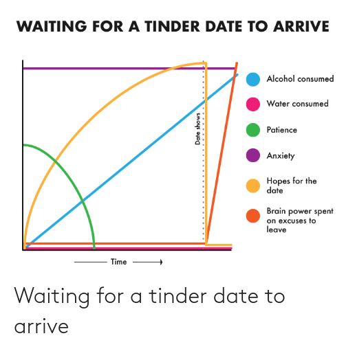 Waiting For: Waiting for a tinder date to arrive