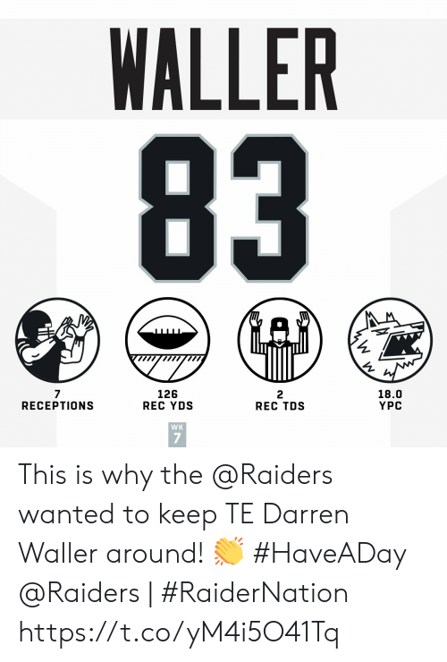 Darren: WALLER  83  iW  18.0  YPC  2  REC TDS  126  REC YDS  7  RECEPTIONS  WK This is why the @Raiders wanted to keep TE Darren Waller around! 👏 #HaveADay   @Raiders | #RaiderNation https://t.co/yM4i5O41Tq