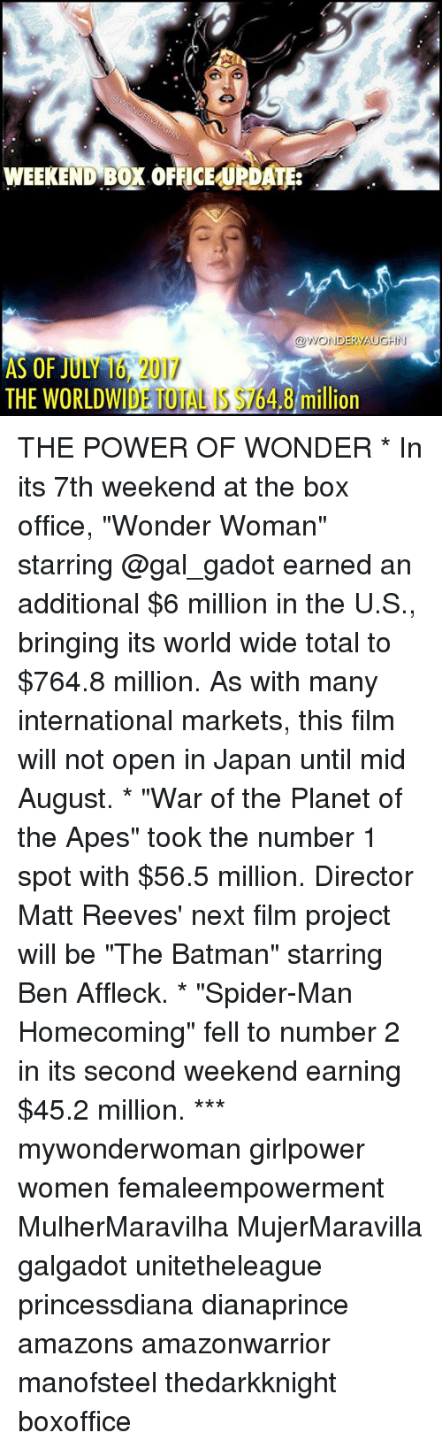 """spider-man-homecoming: WEEKEND BOX OFFICEUPDATE:  OWONDERVAUGHIN  AS OF JULY 16 2017  THE WORLDWIDE TOTAL IS $164.8 mill  THE WORLDWIDE TOTAL S $764.8 million  ion THE POWER OF WONDER * In its 7th weekend at the box office, """"Wonder Woman"""" starring @gal_gadot earned an additional $6 million in the U.S., bringing its world wide total to $764.8 million. As with many international markets, this film will not open in Japan until mid August. * """"War of the Planet of the Apes"""" took the number 1 spot with $56.5 million. Director Matt Reeves' next film project will be """"The Batman"""" starring Ben Affleck. * """"Spider-Man Homecoming"""" fell to number 2 in its second weekend earning $45.2 million. *** mywonderwoman girlpower women femaleempowerment MulherMaravilha MujerMaravilla galgadot unitetheleague princessdiana dianaprince amazons amazonwarrior manofsteel thedarkknight boxoffice"""