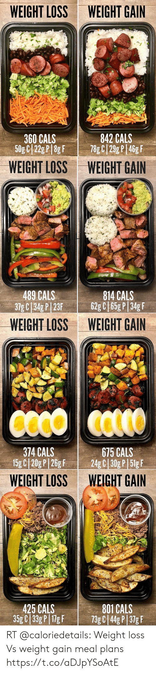 Weight Loss, Gain, and Weight Gain: WEIGHT LOSS  WEIGHT GAIN  842 CALS  78g C 29g P 46g F  360 CALS  50g C 22g P 8g F   WEIGHT LOSS  WEIGHT GAIN  489 CALS  37g C 34g P| 23F  814 CALS  62g C 65g P 34g F   WEIGHT LOSS  WEIGHT GAIN  374 CALS  15g C|20g P |26g F  675 CALS  24g C 30g P 5lg F   WEIGHT LOSS  WEIGHT GAIN  801 CALS  73g C 44g P 37g F  425 CALS  35g C 33g P 1g F RT @caloriedetails: Weight loss Vs weight gain meal plans https://t.co/aDJpYSoAtE
