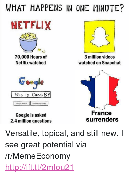 "surrenders: WHAT HAPPENS IN ONE MINUTE?  NETFLIX  70,000 Hours of  Netflix watched  3 million videos  watched on Snapchat  Google  Who is Cardi B?  Google Search  mFeeling Lucky  Google is asked  2.4 million questions  France  surrenders <p>Versatile, topical, and still new. I see great potential via /r/MemeEconomy <a href=""http://ift.tt/2mIou21"">http://ift.tt/2mIou21</a></p>"