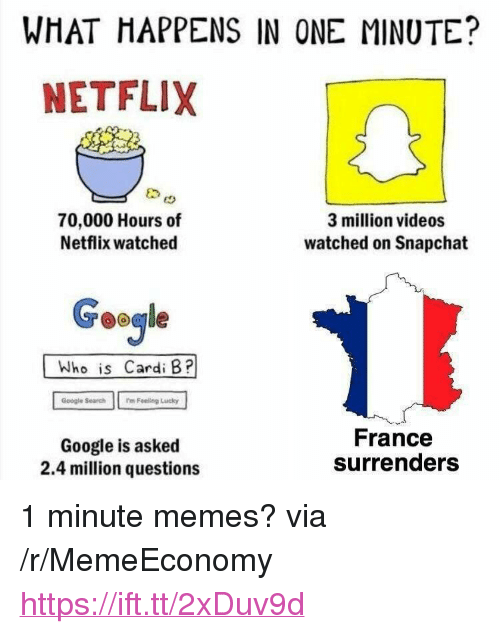 "surrenders: WHAT HAPPENS IN ONE MINUTE?  NETFLIX  70,000 Hours of  Netflix watched  3 million videos  watched on Snapchat  Geogle  Who is Cardi B?  Google Search m Feeling Lucky  Google is asked  2.4 million questions  France  surrenders <p>1 minute memes? via /r/MemeEconomy <a href=""https://ift.tt/2xDuv9d"">https://ift.tt/2xDuv9d</a></p>"