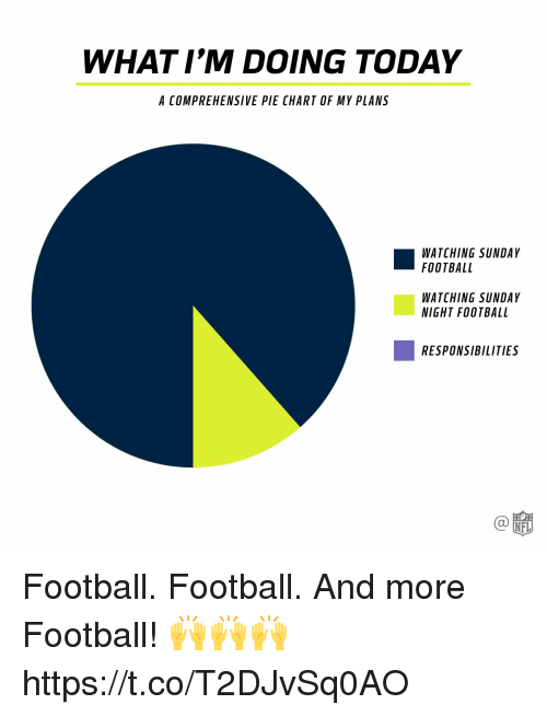 pie chart: WHAT I'M DOING TODAY  A COMPREHENSIVE PIE CHART OF MY PLANS  WATCHING SUNDAY  FOOTBALL  WATCHING SUNDAY  NIGHT FOOTBALL  RESPONSIBILITIES  Ca Football. Football.  And more Football! 🙌🙌🙌 https://t.co/T2DJvSq0AO