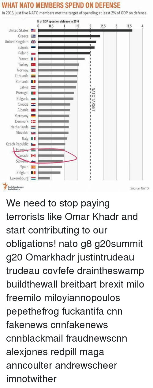Cnnblackmail: WHAT NATO MEMBERS SPEND ON DEFENSE  In 2016, just five NATO members met the target of spending at least 2% of GDP on defense  % of GDP spent on defense in 2016  0.5  2 2.5 3 3.5 4  United States  Greece  United Kingdom  Estonia  Poland  France II  Turkey  Norway  Lithania  Romania  Latvia =  Portugal E  Bulgaria  Croatia =  Albania  Germany  Denmark E  Netherlands  Slovakia  Italy II  Czech Republic  anada l  Belgium I  Luxembourg :  Source: NATO We need to stop paying terrorists like Omar Khadr and start contributing to our obligations! nato g8 g20summit g20 Omarkhadr justintrudeau trudeau covfefe draintheswamp buildthewall breitbart brexit milo freemilo miloyiannopoulos pepethefrog fuckantifa cnn fakenews cnnfakenews cnnblackmail fraudnewscnn alexjones redpill maga anncoulter andrewscheer imnotwither