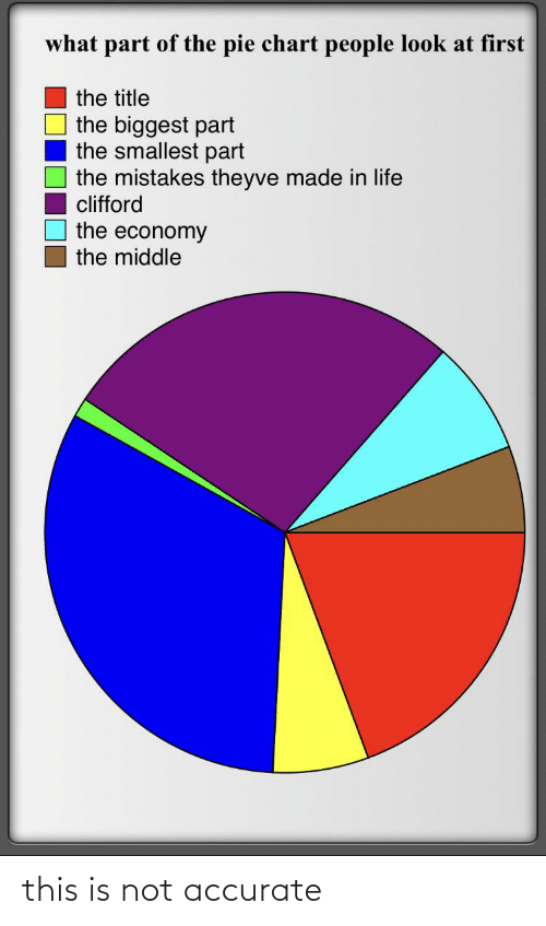clifford: what part of the pie chart people look at first  the title  the biggest part  the smallest part  the mistakes theyve made in life  clifford  the economy  the middle this is not accurate