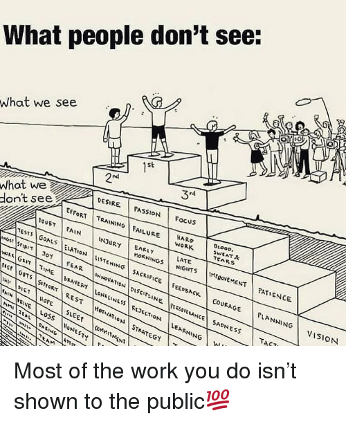 Goals, Memes, and Work: What people don't see:  What we see  1st  2 24  34  whot we  don't seesie  DESRE PASSION FocuS  HARD  LATE  EFFORT | TRAINING! FAILURE İMAK | BLO  BLOOD  ts  POUST | PAIN | tNJURY | EARN  TESTS! GOALS İELAI'ON İLtSTENINGİ SACRIFCE | rEE05ACK | COURAGE | PLANNING | VISION  MIOOVEMENTPATIENCE  rel GUY THE .MAVER LoNELIN'ssjR2.cT ON LEARNING İ  AIN  NE LosS EST  21A  LA Most of the work you do isn't shown to the public💯