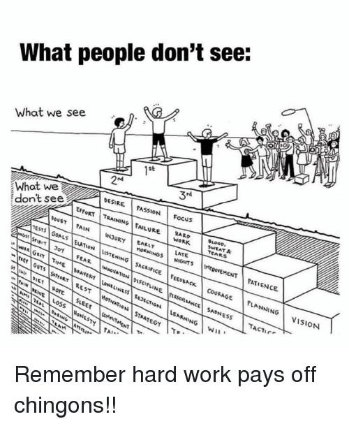 Memes, Work, and Vision: What people don't see:  What we see  1st  nd  rd  What we  don't see  DESIRE PASSION Focus  EFFoRT TRAINING FAILURE  PouST|PAIN |INJURY  WORK  SWEAT  TEARS  LATE  MEQOVEMENTPATIENCE  INNOVATION |Discin'NE nest luNCE| SADNESS | TACT, re  VISION  Ar.. Remember hard work pays off chingons!!