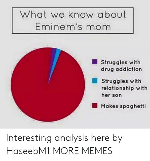 Dank, Memes, and Target: What we know about  Eminem's mom  Struggles with  drug addiction  Struggles with  relationship with  her son  Makes spaghetti Interesting analysis here by HaseebM1 MORE MEMES