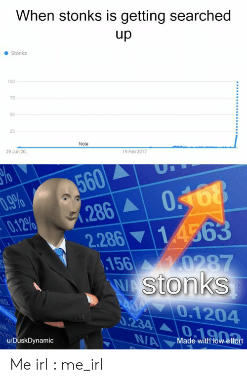 0 9: When stonks is getting searched  up  Stonks  100  75  50  25  Note  29 Jun 20  19 Feb 2017  %o  560  0.9%  0.12%  286 068  2.286 14563  156 0287  WA Stonks  Ad 0.1204  0.234  02  NA  u/DuskDynamic  Made with low effort Me irl : me_irl