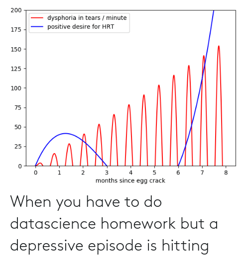 When You Have: When you have to do datascience homework but a depressive episode is hitting