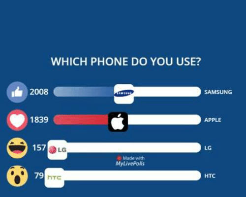 Apple, Memes, and Phone: WHICH PHONE DO YOU USE?  2008  SAMSUNG  1839  APPLE  157  LG  LG  Made with  MyLivePolls  79  HTC  hTC