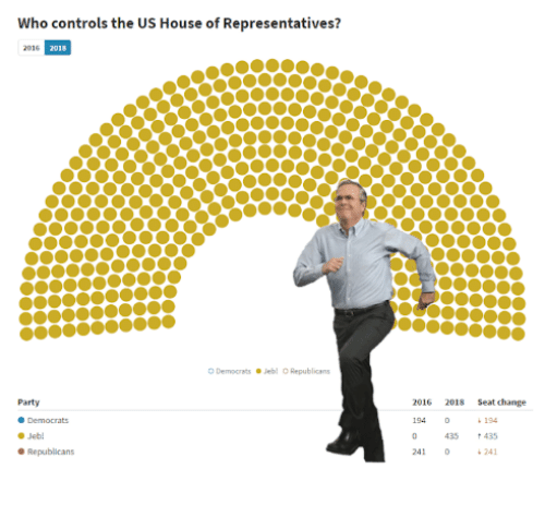 Party, House, and Change: Who controls the US House of Representatives?  ODemocrats Jebl Republicans  Party  2016 2018 Seat change  Democrats  194  194  435 435  241  Jeb!  241