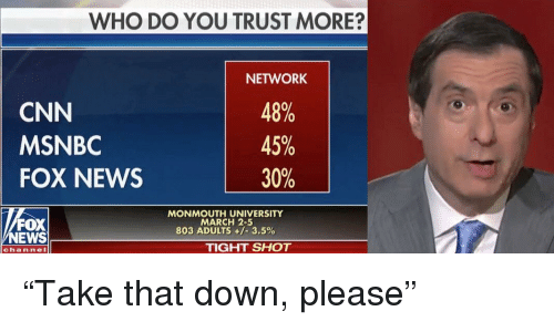 Monmouth University: WHO DO YOU TRUST MORE?  CNN  MSNBC  FOX NEWS  NETWORK  48%  45%  FOX  NEWS  MONMOUTH UNIVERSITY  MARCH 2-5  803 ADULTS +/-3.5%  TIGHT SHOT  chan nel