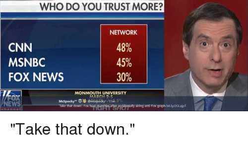 "Monmouth University: WHO DO YOU TRUST MORE?  NETWORK  CNN  MSNBC  FOX NEWS  48%  45%  30%  TL  MONMOUTH UNIVERSITY  McSpocky"" ФУ @micspOcky./17 a. 5%  rake that down: Fox hast stumbles er acidentally airfing anti Fox graph bitly/2GLajpT  NEWS  channe"
