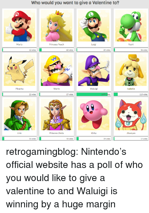 Andrew Bogut, Nintendo, and Pikachu: Who would you want to give a Valentine to?  Yoshi  Luigi  Princess Peach  Mario  oates20 ste  34 ctes  20 votes  62 votes  Waluigi  Wario  Pikachu  110 votes  17 votes  22 votes  Jibanyan  Kirby  Princess Zelda  l ink  59 votes  48 votes  56 votes retrogamingblog:  Nintendo's official website has a poll of who you would like to give a valentine to and Waluigi is winning by a huge margin