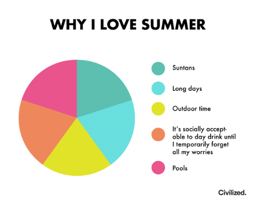 Dank, Love, and Summer: WHY I LOVE SUMMER  Suntans  Long days  Outdoor time  It's socially accept  able to day drink until  Itemporarily forget  all my worries  Pools  Civilized