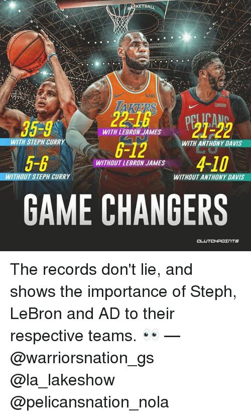 LeBron James, Anthony Davis, and Game: wish  05  WITH LEBRON JAMES  WITH STEPH CURRY  6-12W  WITH ANTHONY DAVIS  5-6  WITHOUT LEBRON JAMES  WITHOUT STEPH CURRY  WITHOUT ANTHONY DAVIS  GAME CHANGERS The records don't lie, and shows the importance of Steph, LeBron and AD to their respective teams. 👀 — @warriorsnation_gs @la_lakeshow @pelicansnation_nola