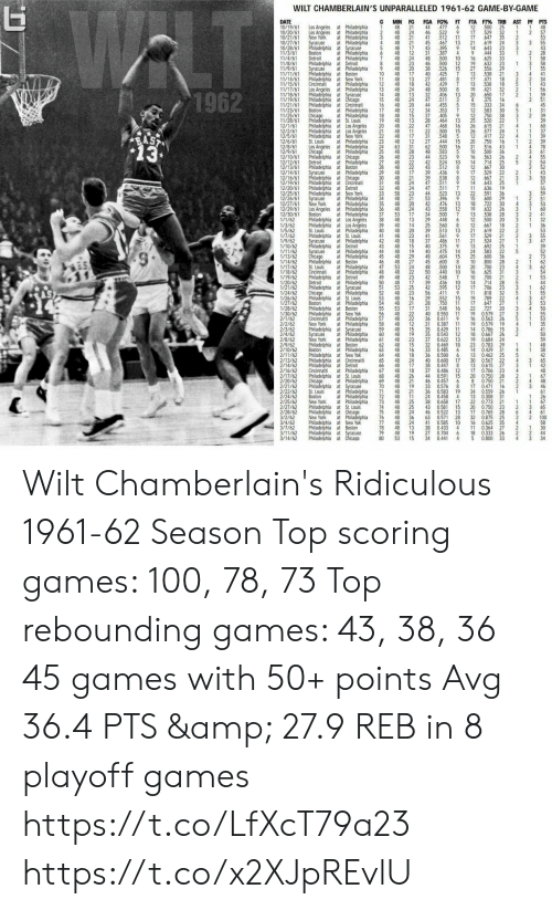 Detroit: WLT  WILT CHAMBERLAIN'S UNPARALLELED 1961-62 GAME-BY-GAME  DATE  10/19/61  10/20/61  10/21/61  10/27/61  10/28/61  11/3/61  11/4/61  11/8/61  11/9/61  11/11/61  11/14/61  11/15/61 Cincinnati  11/17/61  11/18/61  11/19/61  11/21/61  11/23/6  11/25/61  11/28/61  12/1/61  12/2/6  12/5/61  12/6/61  12/8/6  12/9/61  12/10/61  12/12/61  12/13/61  12/14/61  12/16/61  12/19/61  12/20/61  12/25/61  12/26/61  12/27/61  12/29/61  12/30/61  1/1/62  1/3/62  1/5/62  1/7/62  1/9/62  1/10/62  1/11/62  1/13/62  1/14/62  1/17/62  1/18/62  1/19/62  1/20/62  1/21/62  1/24/62  1/26/62  1/27/62  1/28/62  1/30/62  2/1/62  2/2/62  2/3/62  2/4/62  2/8/62  2/9/62  2/10/62  2/11/62  2/13/62  2/14/62  2/16/62  2/17/62  2/20/62  2/21/62  2/22/62  2/24/62  2/25/62  2/27/62  2/28/62  3/2/62  3/4/62  3/7/62  3/11/62  3/14/62  G  MIN FG  48  FGA FG% FT  44  46  41  45  FTA FT% TRB AST PF PTS  Los Angeles at Philadelphia  Los Angeles at Philadelphia  3  21  48 24  48 2  48  477  522  512  6  12  500  25  529  32  647  35  619  24  48  1  9  17  2  1  2  New York  Syracuse  11 17  13 21  at Philadelphia  4  467  395  7  4  48 12 31 337  21  17  3  Philadelphia at Syracuse  5  48  43  14  643  444  23  at Philadelphia  Boston  Detroit  6  33  2  at Philadelphia  48 24 48 500 10 16  19  27  13  17  13  19  20  8  15  12  12  25  26  26  12  20  31  10  16  7  625  33  1  48 23 46 500  526  425  Philadelphia at Detroit  8  12  15  632  23  29  at Philadelphia  Philadelphia at Boston  Philadelchia at New York  at Philadelphia  Los Angeles at Philadelphia  Philadelphia at Syracuse  Philadelphia at Chicago  Philadelphia at Cincinnati  at Philadelphia  at Philadelphia  Philadelphia at St. Louis  Philadelphia at Los Angeles  Philadelphia at Los Angeles  Philadelphia at New York  at Philadelphia  Los Angeles at Philadelphia  at Philadelphia  Philadelphia at Chicago  at Philadelphia  Philadelphia at Boston  at Philadelphia  Philadelphia at Chicago  Philadelphia at Cincinnati  Philadelphia at Detroit  Philadelphia at New York  at Philadelphia  Syracuse  48  20  17  38  40  556  538  18  10  11  48  48 13  12 48 18  13 48 24  48  48  48  7  21  4  27 481  471  538  8  42 429  7  18  32  48  32  47  44  34  37  500  406  511  421  8  2  1962  13  24  20  12  13  650  375  333  17  2  14  15  16  17  3  455  16  5  7  34  30  583  36  750  520  22  615  21  45  6  Boston  Chicago  48  48 15  48  353  405  464  468  500  5  1  2  18  19  20  39  13  22  13  28  48  21 48 11  22 48 17  47  16  15  4  24  22  31  577  1  417  RAST  13  548  444  22  750  St. Louis  23  24  25  26  27  28  48 12 27  31  28  15  16  2  78  63  62  500  16  516  500  563  714  43  4  Chicago  48  48  583  9  5  36  48 23 44 523  48 22 42 524  Detroit  10  25  14  12  17  12  14  11  22  15  18  19  13  12  12  21  17  21  13  24  25  10  20  16  10  14  17  48 22  48 17  48  43 512  8  667  30  529  Syracuse  29  30  31  39 436  8  538  48 24 47 511  9  22  21  21  667  643  636  39  32 48 24 47 511  7  19  591  600  30  3  58 23  48 21  48 20  36 48 24  44  53  42  523  396  476  43 558  13.  Syracuse  New York  34  35  13  12  722  26  Los Angeles at Philadelphia  at Philadelphia  Philadelphia at Los Angeles  Philadelphia at Los Angeles  at Philadelphia  Philadelphia at St. Louis  Syracuse at Philadelphia  Philadelphia at Detroit  at Philadelphia  at Philadelphia  Philadelphia at Boston  at Philadelphia  at Philadelphia  Philadelphia at Detroit  at Philadelphia  Philadelphia at Syracuse  at Philadelphia  Philadelphia at St. Louis  at Philadelphia  Philadelphia at Boston  Philadelphia at New Yok  at Philadelphia  at Philadelphia  Philadelphia at Syracuse  at Philadelphia  at Philadelphia  Philadelphia at Boston  Boston at Philadelphia  Philadelphia at New Yok  Philadelphia at Cincinnatti  Philadelphia at Detroit  Cincinnati at Philadelphia  Philadelphia at St. Louis  at Philadelphia  Philadelphia at Syracuse  at Philadelphia  at Philadelphia  at Philadelphia  Philadelphia at St. Louis  Philadelphia at Chicago  at Philadelphia  Philadelphia at New Yok  Philadelphia at Boston  Philadelphia at Syracuse  Philadelphia at Chicago  632  28  Boston  37 53 17 34 500  448  7  538  500  48 13 29  38  39  40  41  20  6  8  40 14  48  48 23  42 48 18  48  25  39  41  37  40  560  513  667  619  18  St. Louis  20  13  22  21  561  486  375  475  604  600  529  27  11  524  43  15  692  25  ST  Syracuse  Chicago  48 19  48 29  48  583  36  22  44  45  46  47  48  49 48 23  50  51  52  53  54  55  56  57  40  48  45  48  14  15  600  800  23  2  27  53 24  48 22  8  500  50 440  7  28  St. Louis  Cincinnati  14  10  700  31  3  625  21  42  39  42  548  436  595  9  700  28  Detroit  48 17  10  12  714  706  25  23  32  53  A8 23  56  411  11  19  17  22  19  16  818  29 552  48 16  48 21  53 17  22  15  789  22  Boston  750  16  647  28  11  27  20  31  548  727  0.579  27  0.563  26  3  48  40  0.550  11  че  48 22  Cincinnatti  New York  36 0.611  58 48 12 31 0.387  19 0.579  11  19  59  60  61  48 15  48 19  48  62 48 15  63 48 16  64 8 18  48  48  48  48 26  48  48 19  48 21  72 48 11  48 25  48 25  48 24  35 0429  14 0.786  15  11  Syracuse  New York  18 0.667  35 0.543  12  26  2  23  37 0622  19  23 0.783 29  0.684 24  13  32 0.469  18  33 0.485  14 0.429 31  25  6  36  40  20  0.500  13 0462  0.567 22  0.615 27  23  5  6  0.600  65  66  67  24  17  18  17  30  13  17  38  37  0.447  12  0.486  15  0.591  8  0.706  28  48  4  68  69  70  71  44  20 0.750  8 0.750  67  48  46  Chicago  46 0457  21  6  21  0.471  33  36  0.576  8  19  0.583  17  16  3  St. Louis  Boston  New York  34 0.559  26  61  24 0458  13 0.308  4  31  26  38  22  0.658  0.773 21  73  74  75  76  77  78  79  80  17  67  43 0581  20 0.750  65  15  23  3  0.765  46  63  41  0.522  13  0.571  28  0.585  10  38 0.433  4  17  32  16  11  28  0.875 25  35  6  4  61  100  58  New York  48  48  48  48  36  24  13  19  15  2  2  0.625  0.364 27  4  2  30  27 0.704  6  18  5  0.333  26  2  44  34 0.441  53  4  0.800  33  4  34 Wilt Chamberlain's Ridiculous 1961-62 Season  Top scoring games: 100, 78, 73 Top rebounding games: 43, 38, 36 45 games with 50+ points Avg 36.4 PTS & 27.9 REB in 8 playoff games https://t.co/LfXcT79a23 https://t.co/x2XJpREvlU
