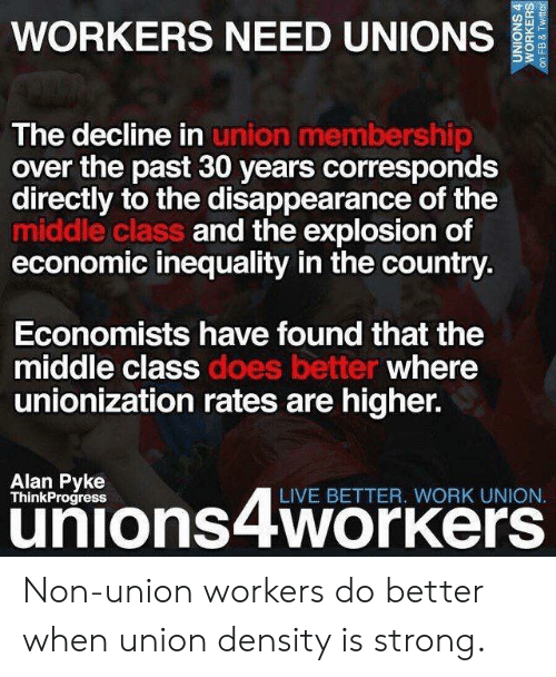 Memes, Work, and Live: WORKERS NEED UNIONS  The decline in  over the past 30 years corresponds  directly to the disappearance of the  middle class  economic inequality in the country  union membership  and the explo  sion of  Economists have found that the  middle class  unionization rates are higher.  where  Alan Pyke  ThinkProgress  LIVE BETTER. WORK UNION  unions4workers Non-union workers do better when union density is strong.
