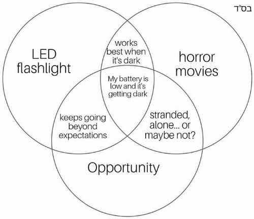 How Does A Flashlight Work