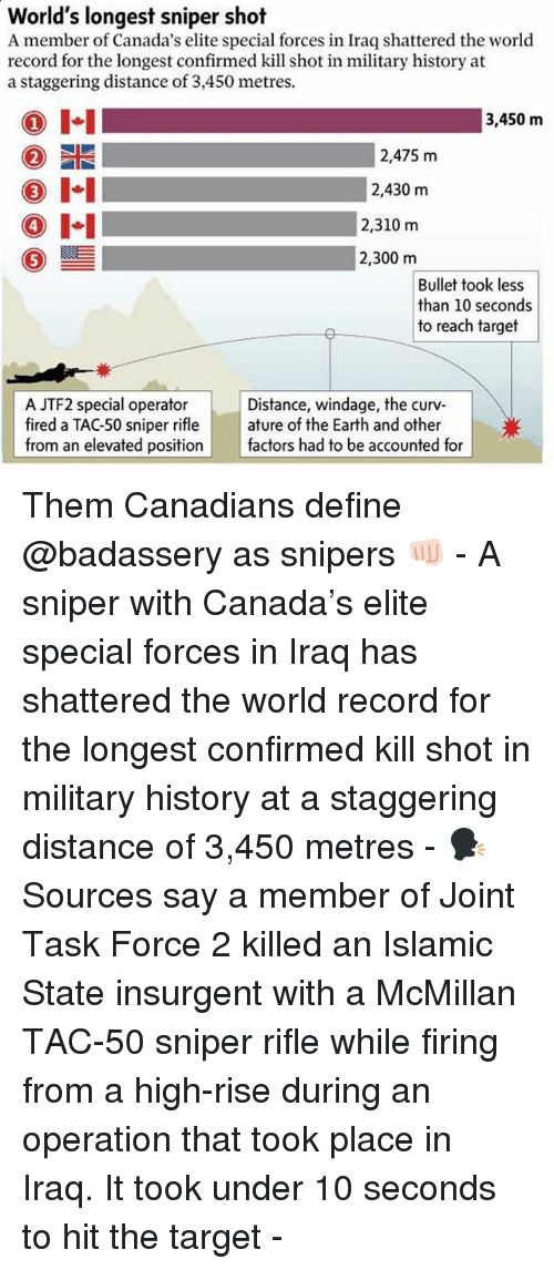 Memes, Target, and Canada: World's longest sniper shot  A member of Canada's elite special forces in Iraq shattered the world  record for the longest confirmed kill shot in military history at  a staggering distance of 3,450 metres.  I-I  1  3,450 m  2,475 m  2,430 m  4  2,310 m  0ー  2,300 m  Bullet took less  than 10 seconds  to reach target  A JTF2 special operator  fired a TAC-50 sniper rifle | | ature of the Earth and other  from an elevated position factors had to be accounted for  Distance, windage, the curv Them Canadians define @badassery as snipers 👊🏻 - A sniper with Canada's elite special forces in Iraq has shattered the world record for the longest confirmed kill shot in military history at a staggering distance of 3,450 metres - 🗣 Sources say a member of Joint Task Force 2 killed an Islamic State insurgent with a McMillan TAC-50 sniper rifle while firing from a high-rise during an operation that took place in Iraq. It took under 10 seconds to hit the target -
