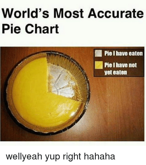 pie chart: World's Most Accurate  Pie Chart  Piel have eaten  yet eaten wellyeah yup right hahaha