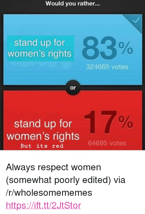 "Respect, Would You Rather, and Women: Would you rather...  stand up for  women's rights  83%  0  0  324665 votes  or  stand up for  women's rights  17%  64695 votes  But its red <p>Always respect women (somewhat poorly edited) via /r/wholesomememes <a href=""https://ift.tt/2JtStor"">https://ift.tt/2JtStor</a></p>"