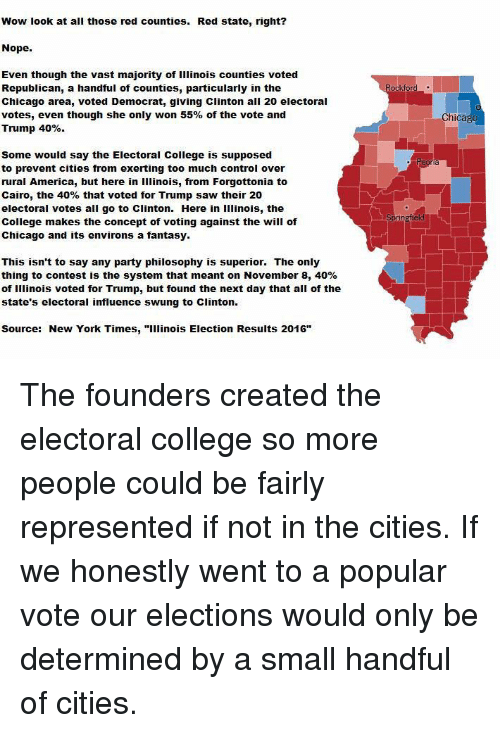 """Small Hands: Wow look at all those red counties. Red state, right?  Nope.  Even though the vast majority of illinois counties voted  Republican, a handful of counties, particularly in the  Chicago area, voted Democrat, giving Clinton all 20 electoral  votes, even though she only won 55% of the vote and  Trump 40%  Some would say the Electoral College is supposed  to prevent cities from exerting too much control over  rural America, but here in Illinois, from Forgottonia to  Cairo, the 40% that voted for Trump saw their 20  electoral votes all go to clinton. Here in illinois, the  College makes the concept of voting against the will of  Chicago and its environs a fantasy.  This isn't to say any party philosophy is superior. The only  thing to contest is the system that meant on November 8, 40%  of Illinois voted for Trump, but found the next day that all of the  state's electoral influence swung to clinton.  Source: New York Times  """"Illinois Election Results 2016""""  ockford  Chicago The founders created the electoral college so more people could be fairly represented if not in the cities. If we honestly went to a popular vote our elections would only be determined by a small handful of cities."""