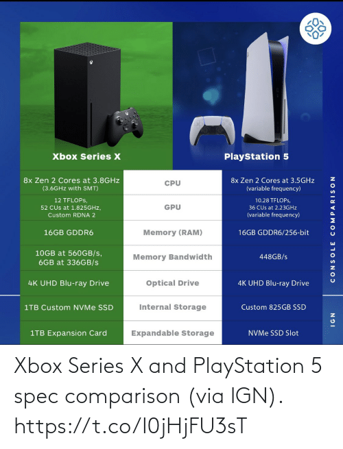 PlayStation: Xbox Series X and PlayStation 5 spec comparison (via IGN). https://t.co/I0jHjFU3sT