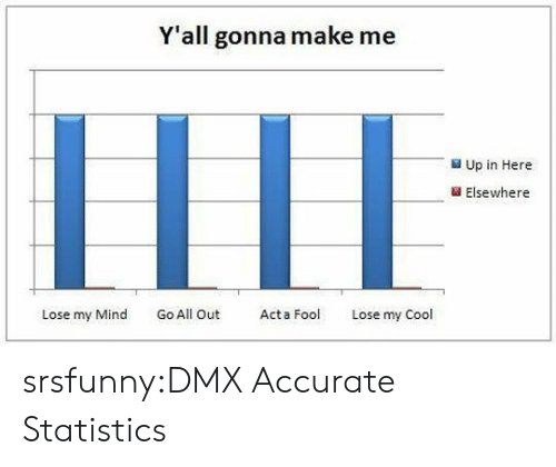 lili: Y'all gonna make me  LILI  Up in Here  Elsewhere  Lose my Mind Go All Out Act  Lose my Cool srsfunny:DMX Accurate Statistics