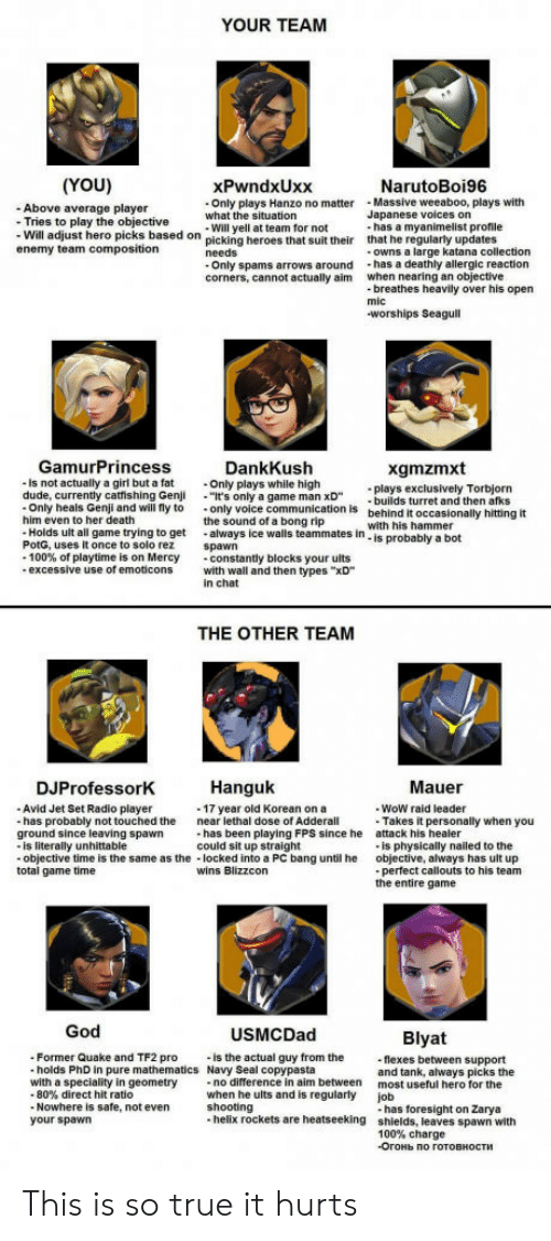 """direct hit: YOUR TEAM  (YOU)  - Above average player  xPwndxUxx  Only plays Hanzo no matterMassive weeaboo, plays with  Will yell at team for not  NarutoBoi96  what the situation  Japanese voices on  Tries to play  - Will adjust hero picks based  enemy team composition  the objective  on picking heroes that suit their  has a myanimelist profile  that he regularly updates  owns a large katana collection  corners, cannot actually aim  when nearing an objective  breathes heavily over his open  worships Seagull  GamurPrincess  is not actually a girl but a fat  DankKush  Only plays while high  It's only a game man xD  the sound of a bong rip  xgmzmxt  las exclusively Torbjorn  builds turret and then afks  behind it occasionally hitting it  with his hammer  is probably a bot  -Only heals Genji and will fly to only voice communication is  him even to her death  Holds ult all game trying to get always ice walls teammates in  PotG, uses it once to solo rez spawn  -100% of playtime is on Mercy  -constantly blocks your ults  excessive use of emoticons with wall and then types """"xD  in chat  THE OTHER TEAM  DJProfessorK  Hanguk  Mauer  Avid Jet Set Radio player  has probably not touched the  WoW raid leader  -17 year old Korean on a  near lethal dose of Adderall  Takes it personally when you  is physically nailed to the  perfect callouts to his team  has been playing FPS since he  could sit up straight  attack his healer  objective, always has ult up  the entire game  ground since leaving spawn  is literally unhittable  objective time is the same as the locked into a PC bang until he  total game time  wins Blizzcon  God  USMCDad  Blyat  Former Quake and TF2 pro  holds PhD in pure mathematics Navy Seal copypasta  is the actual guy from the  flexes between support  and tank, always picks the  most useful hero for the  job  with a speciality in geometry  no difference in aim between  80% direct hit ratio  Nowhere is safe, not even  when he ults and is regularly  shooting  your spaw"""